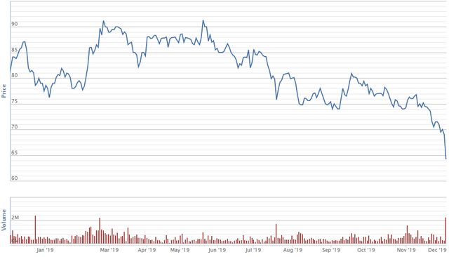 Diễn biến giao dịch cổ phiếu MSN trong vòng 1 năm qua. Nguồn: VNDS.