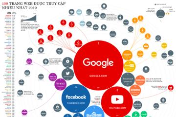 Trang web nào được truy cập nhiều nhất năm 2019?