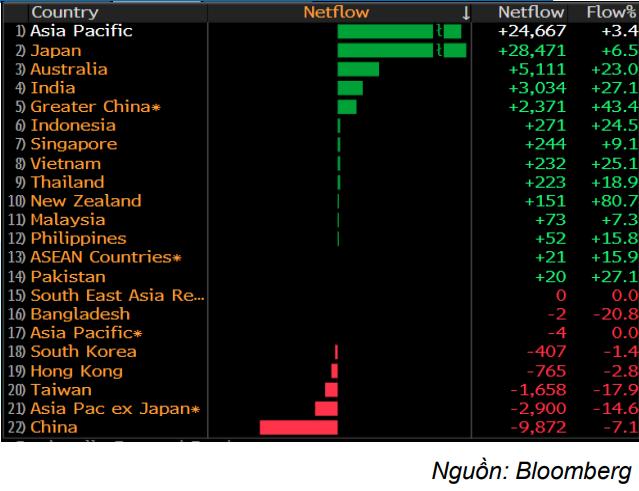 Các quốc gia trong khu vực châu Á được khối ngoại đổ tiền và và rút tiền ra các quỹ ETF.