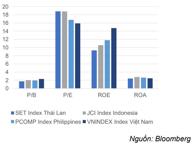 Mức định giá của thị trường chứng khoán Việt Nam và các nước trong khu vực.