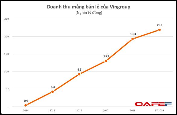 Bất ngờ BCTC Vincommerce: Chẳng những không lỗ mà có lợi nhuận top đầu cả nước với 7.600 tỷ đồng - Ảnh 1.