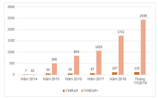 Số lượng cửa hàng của các chuỗi Vincommerce.