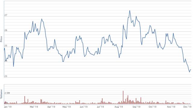 Diễn biến giao dịch cổ phiếu GMD từ đầu năm. Nguồn: VNDS.