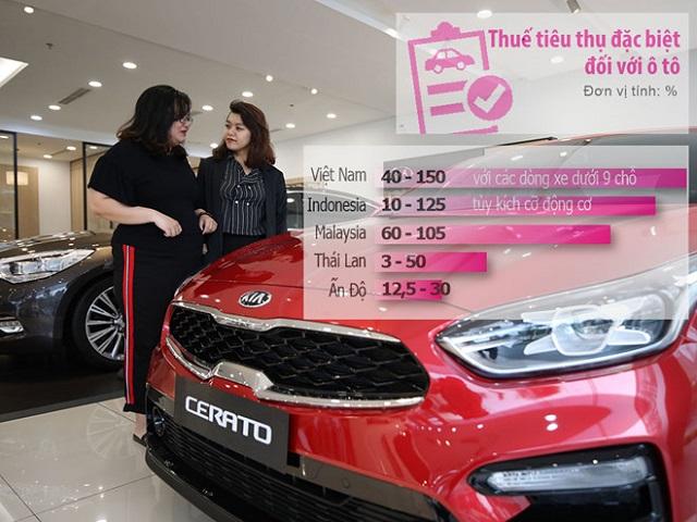 Người Việt mua ôtô đắt đến bao giờ?: Thuế, phí 'đè' giá xe
