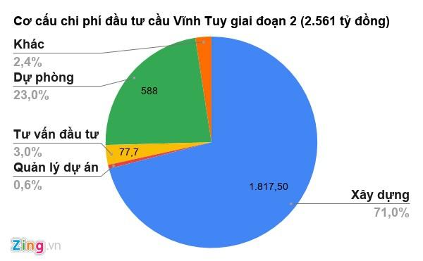 co-cau-chi-phi-dau-tu-cau-vinh-1595-2355
