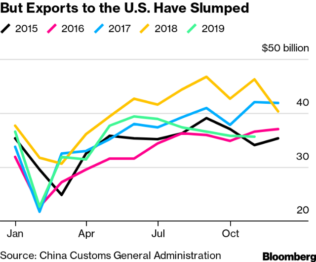Xuất khẩu của Trung Quốc sang Mỹ qua các năm.