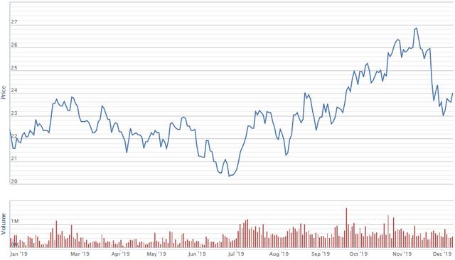 Diễn biến giao dịch cổ phiếu DGW từ đầu năm. Nguồn: VNDS