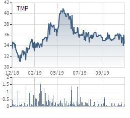 Vượt 9% kế hoạch lợi nhuận sau 9 tháng, Thủy điện Thác Mơ (TMP) tạm ứng cổ tức đợt 1/2019 bằng tiền tỷ lệ 15% - Ảnh 1.