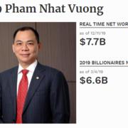 Ông Phạm Nhật Vượng rời top 200 người giàu nhất thế giới
