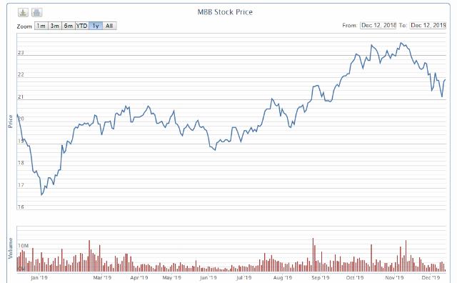 Diễn biến cổ phiếu MBB từ đầu năm.