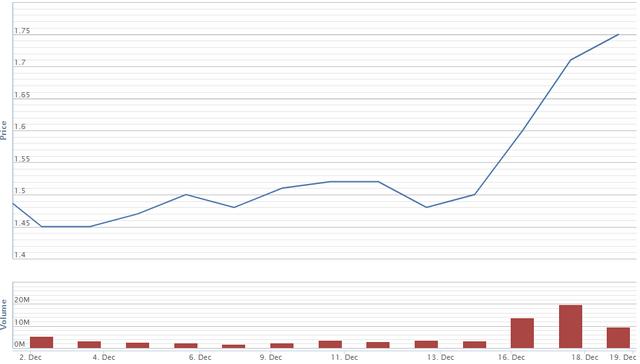 Diễn biến giá cổ phiếu DLG từ đầu tháng 12. Nguồn: VNDS.