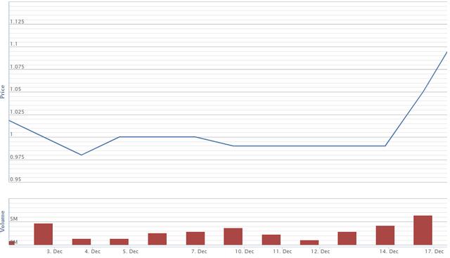 Diễn biến giá cổ phiếu HAR từ đầu tháng 12. Nguồn: VNDS.
