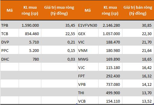 Các cổ phiếu/CCQ có giá trị mua (bán) ròng lớn nhất của khối tự doanh CTCK. Nguồn: FiinPro.