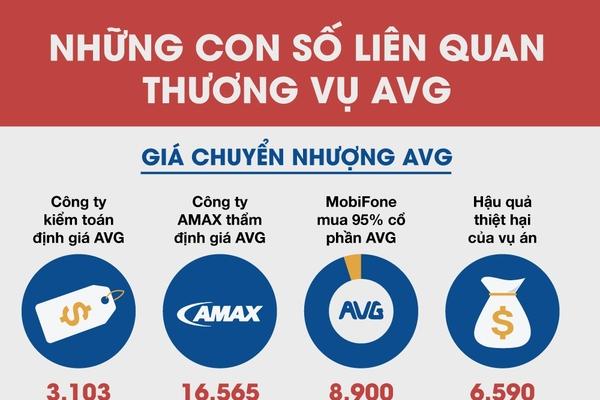 Những con số liên quan thương vụ MobiFone mua cổ phần AVG