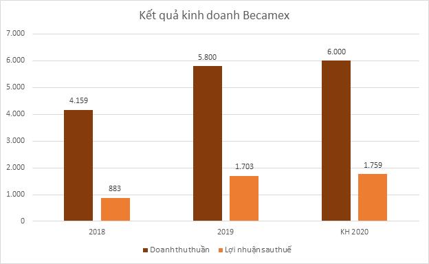 becamex-bd-7085-1576827018.png