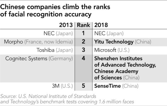 3 công ty theo sau NEC trong top năm 2018 của NIST đều đến từ Trung Quốc: Công ty Công nghệ Yitu, Viện Công nghệ tiên tiến Thâm Quyến và SenseTime.