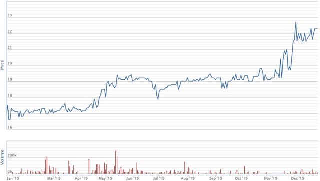 Diễn biến giá cổ phiếu VSH từ đầu năm. Nguồn: VNDS.