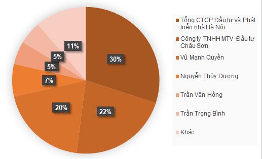 Cơ cấu cổ đông của Đầu tư Xây dựng Hà Nội. Nguồn: BCTN.
