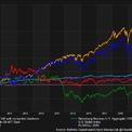 """<p class=""""Normal""""> Thập niên 2010 – 2019 chỉ còn chưa đầy 2 tuần. Nhóm vốn hóa lớn S&amp;P 500, với tái đầu tư cổ tức, tăng hơn 250%, diễn biến vượt trội so với các nhóm tài sản và hàng hóa khác. Chỉ số trái phiếu tổng hợp Mỹ của Bloomberg Barclays (BCUSA) – gồm trái phiếu chính phủ, trái phiếu doanh nghiệp và các tài sản có thu nhập cố định khác – tăng 47%. Trong khi đó, giá dầu thô WTI giảm hơn 20%.</p>"""