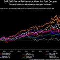 """<p class=""""Normal""""> Đà tăng của thị trường chứng khoán Mỹ chủ yếu là nhờ lĩnh vực công nghệ và tiêu dùng, đều tăng hơn 300% trong thập niên qua. Năng lượng là lĩnh vực diễn biến kém nhất, chỉ tăng được 4,3% tính đến chốt phiên 19/12.</p>"""