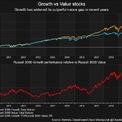 """<p class=""""Normal""""> Nhà đầu tư không có sự ưu tiên giữa cổ phiếu tăng trưởng và cổ phiếu giá trị trong những năm đầu thập niên, cổ phiếu tăng trưởng vẫn diễn biến tốt hơn cổ phiếu giá trị trong những năm cuối thập niên.</p>"""
