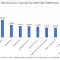 """<p class=""""Normal""""> Trong S&amp;P 500, cổ phiếu Netflix có tăng trưởng tốt nhất thập niên, tăng hơn 4.100% tính đến chốt phiên ngày 19/12.</p>"""