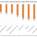 """<p class=""""Normal""""> Các công ty năng lượng chủ yếu ở chiều ngược lại, với công ty tệ nhất là Apache, giá cổ phiếu giảm gần 80%.</p>"""