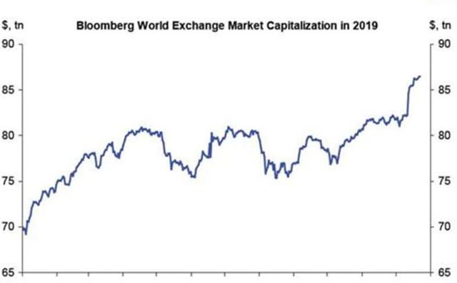 Tổng vốn hóa chứng khoán thế giới hồi đầu năm là dưới 70.000 tỷ USD. Con số này hiện đã vượt mốc 85.000 tỷ USD.