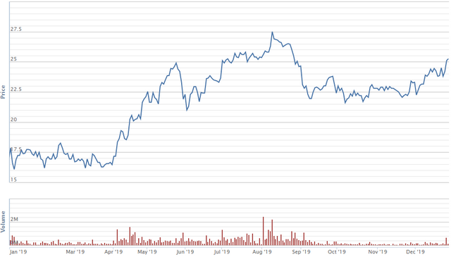 Diễn biến giá cổ phiếu NTL từ đầu năm.