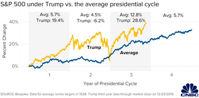 Thị trường chứng khoán Mỹ dưới thời Trump diễn biến tốt hơn trung
