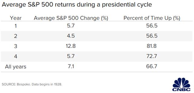 Ông Trump sẽ cần S&P 500 tăng 6% để vượt mức trung bình các đời tổng thống.
