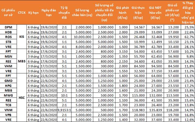 Chi tiết 20 CW mới ra mắt nhà đầu tư. (*) giá đóng cửa cổ phiếu cơ sở ngày 27/12.