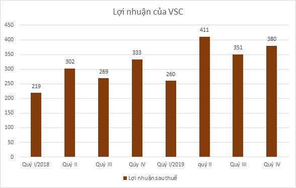 vcs-loi-nhuan-7156-1577699546.png