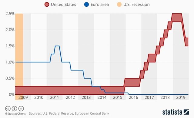 Diễn biến lãi suất tại Mỹ và châu Âu