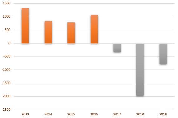 Giá trị mua (bán) ròng của khối ngoại sàn HNX từ năm 2013.