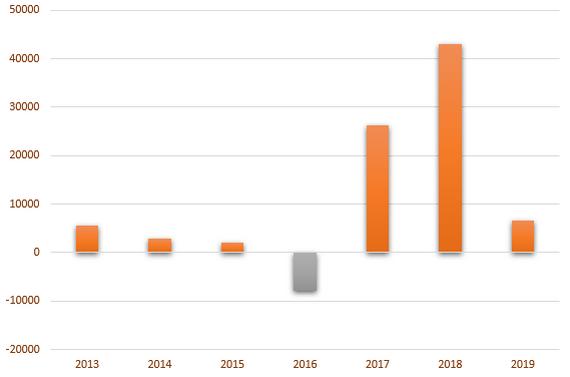 Giá trị mua (bán) ròng của khối ngoại sàn HoSE từ năm 2013.