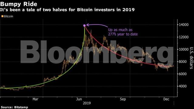 Nửa sau năm 2019 là quãng thời gian đáng quên với nhà đầu tư.