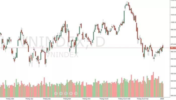 Xu thế dòng tiền: Vì sao thị trường chưa đủ sức đột phá?