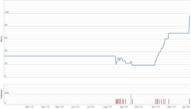 Diễn biến giá cổ phiếu SPB trong vòng một năm qua. Nguồn: VNDS.