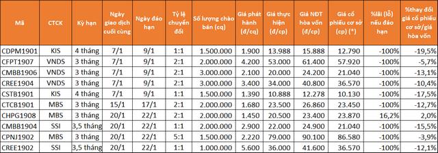 Chi tiết 10 CW đáo hạn trong tháng 1.