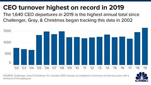 Lượng CEO phải rời ghế tại Mỹ qua các năm. Đồ hoạ: CNBC