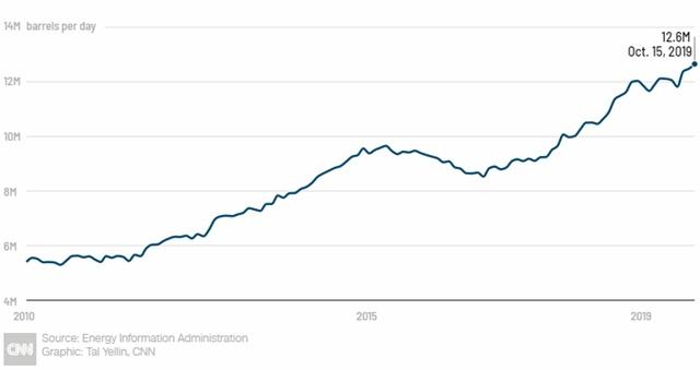 Sản lượng dầu thô của Mỹ qua các năm.