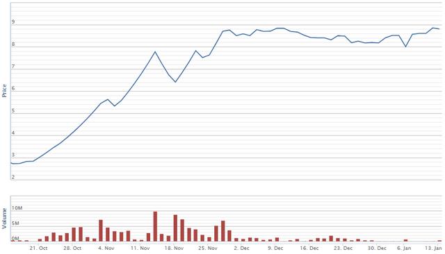 Diễn biến giá cổ phiếu HVG trong vòng 3 tháng qua. Nguồn: VNDS.