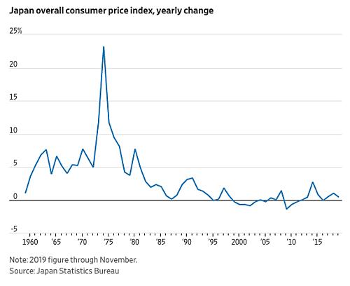 Chỉ số giá tiêu dùng tại Nhật Bản các thập niên qua. Đồ họa: WSJ