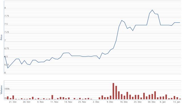 Diễn biến giá cổ phiếu BSI trong vòng 3 tháng qua. Nguồn: VNDS.