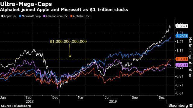 Vốn hóa thị trường Apple, Microsoft, Amazon và Alphabet đều đã vượt mốc 1.000 tỷ USD.
