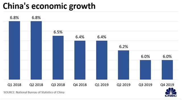 Tăng trưởng kinh tế Trung Quốc qua các năm.
