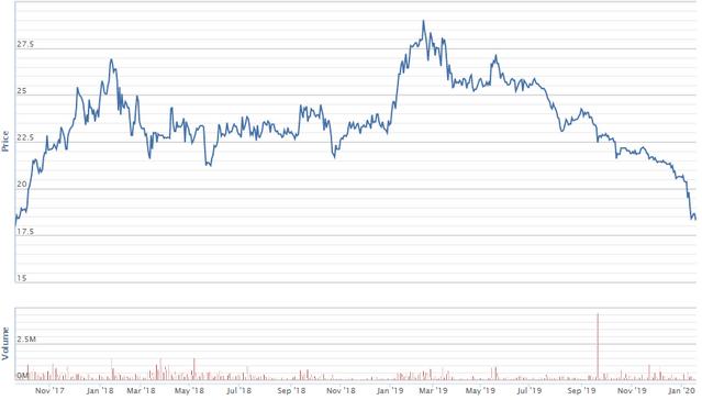 Diễn biến giá cổ phiếu NT2 từ thời điểm 20/9/2017 đến nay. Nguồn: VNDS.