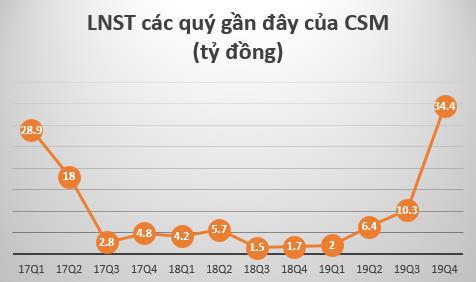 Casumina (CSM) báo lãi năm 2019 cao gấp 9 lần cùng kỳ - Ảnh 1.