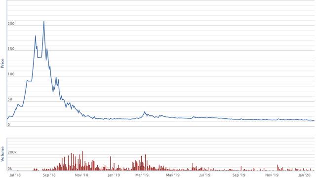 Diễn biến giá cổ phiếu CEN từ khi giao dịch trên UPCoM. Nguồn: VNDS.